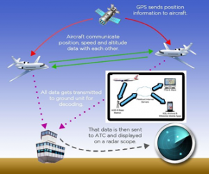 How to track airplanes in real time1